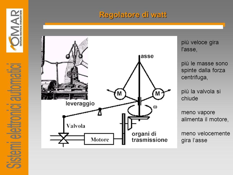 Regolatore di watt più veloce gira l'asse, più le masse sono spinte dalla forza centrifuga, più la valvola si chiude meno vapore alimenta il motore, m