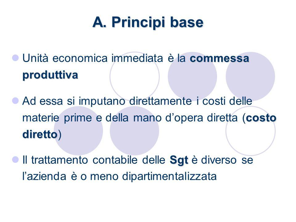 A. Principi base commessa produttiva Unità economica immediata è la commessa produttiva costo diretto Ad essa si imputano direttamente i costi delle m