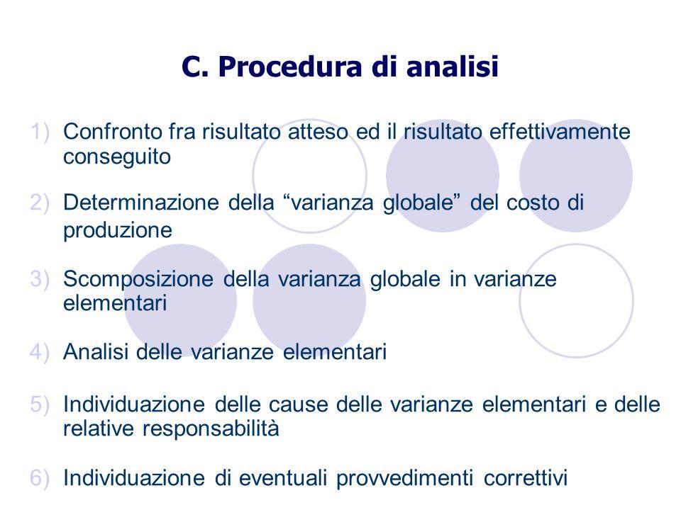 C. Procedura di analisi 1)Confronto fra risultato atteso ed il risultato effettivamente conseguito 2)Determinazione della varianza globale del costo d