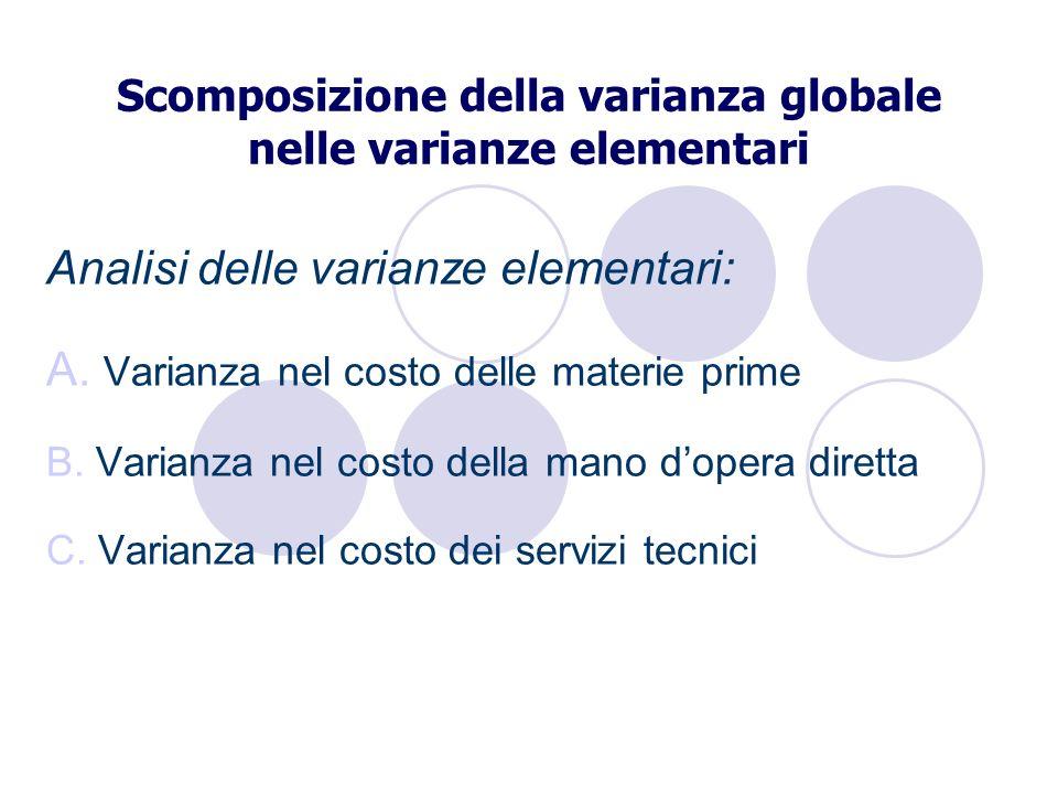 Scomposizione della varianza globale nelle varianze elementari Analisi delle varianze elementari: A. Varianza nel costo delle materie prime B. Varianz