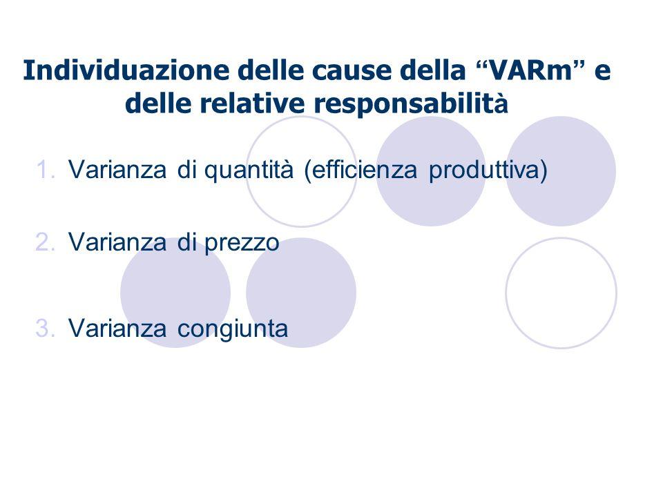 Individuazione delle cause della VARm e delle relative responsabilit à 1.Varianza di quantità (efficienza produttiva) 2.Varianza di prezzo 3.Varianza