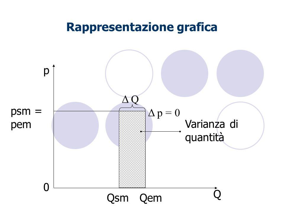 Rappresentazione grafica Qem Qsm Varianza di quantità Q p Δ q psm = pem Δ p = 0 0 Δ Q