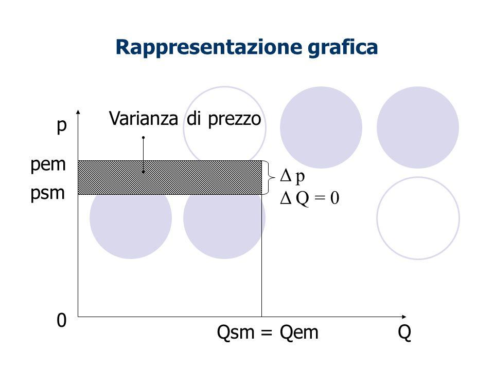 Rappresentazione grafica Q p Δ Q = 0 psm Δ p 0 Varianza di prezzo pem Qsm= Qem