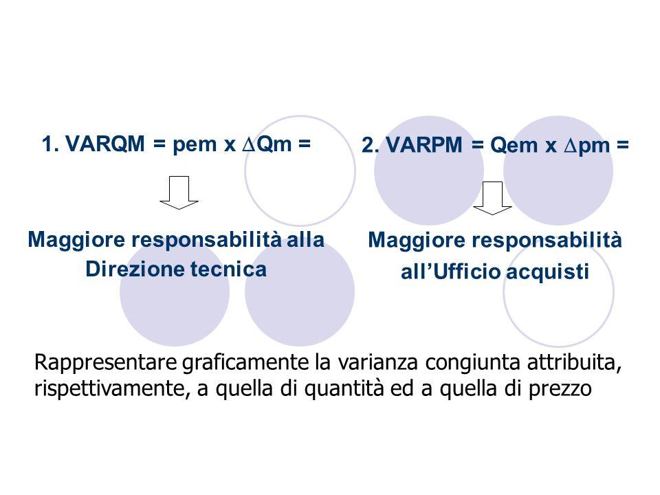 1. VARQM = pem x Qm = Maggiore responsabilità alla Direzione tecnica 2. VARPM = Qem x pm = Maggiore responsabilità allUfficio acquisti Rappresentare g