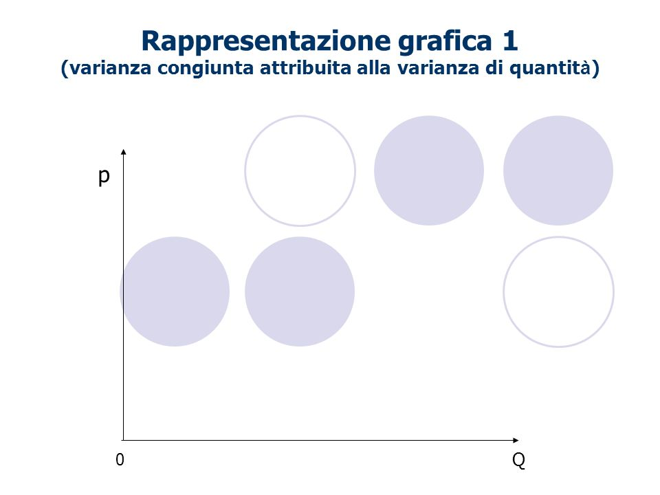 Rappresentazione grafica 1 (varianza congiunta attribuita alla varianza di quantit à ) p Q 0