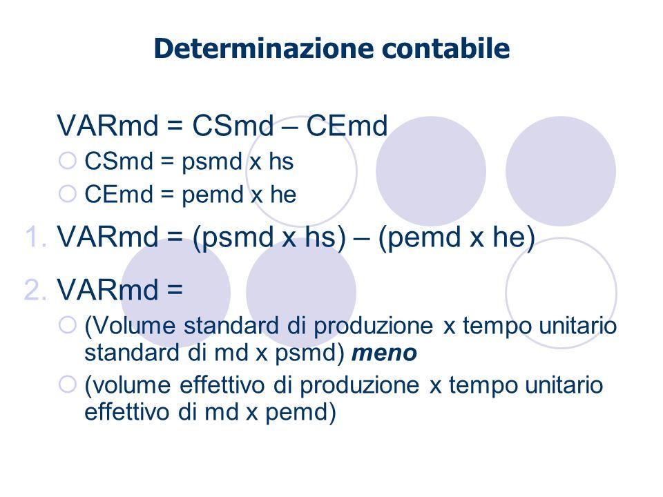 Determinazione contabile VARmd = CSmd – CEmd CSmd = psmd x hs CEmd = pemd x he 1.VARmd = (psmd x hs) – (pemd x he) 2.VARmd = (Volume standard di produ