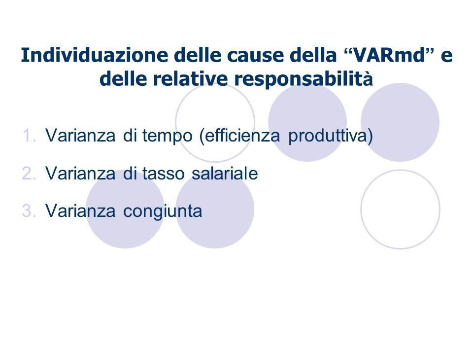 Individuazione delle cause della VARmd e delle relative responsabilit à 1.Varianza di tempo (efficienza produttiva) 2.Varianza di tasso salariale 3.Va