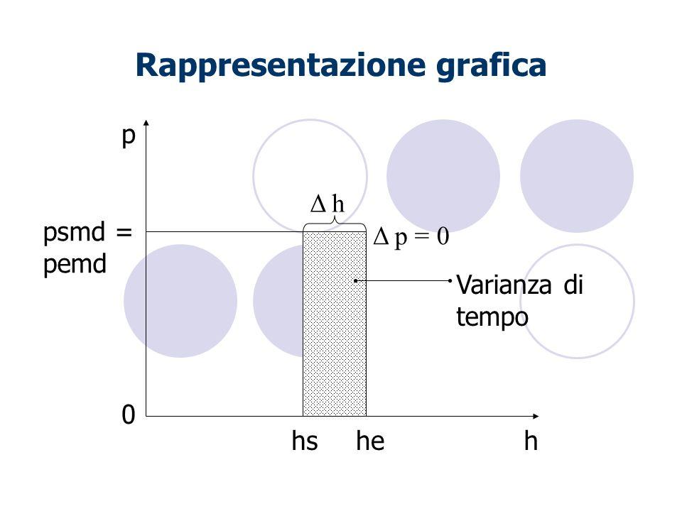Rappresentazione grafica hhehs p Δ q psmd = pemd Δ p = 0 0 Varianza di tempo Δ h