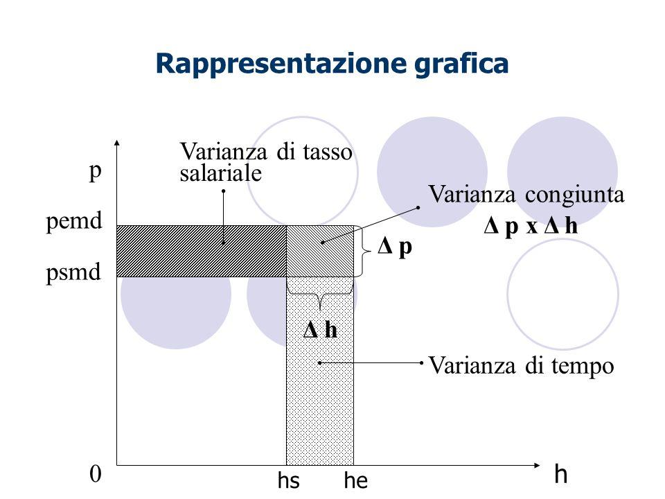 Rappresentazione grafica p Δ q pemd psmd Δ p Varianza congiunta Δ p x Δ h Varianza di tasso salariale Varianza di tempo Δ p 0 h hshe Δ h
