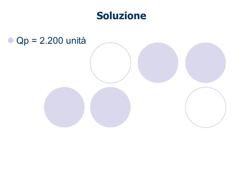 Soluzione Qp = 2.200 unità
