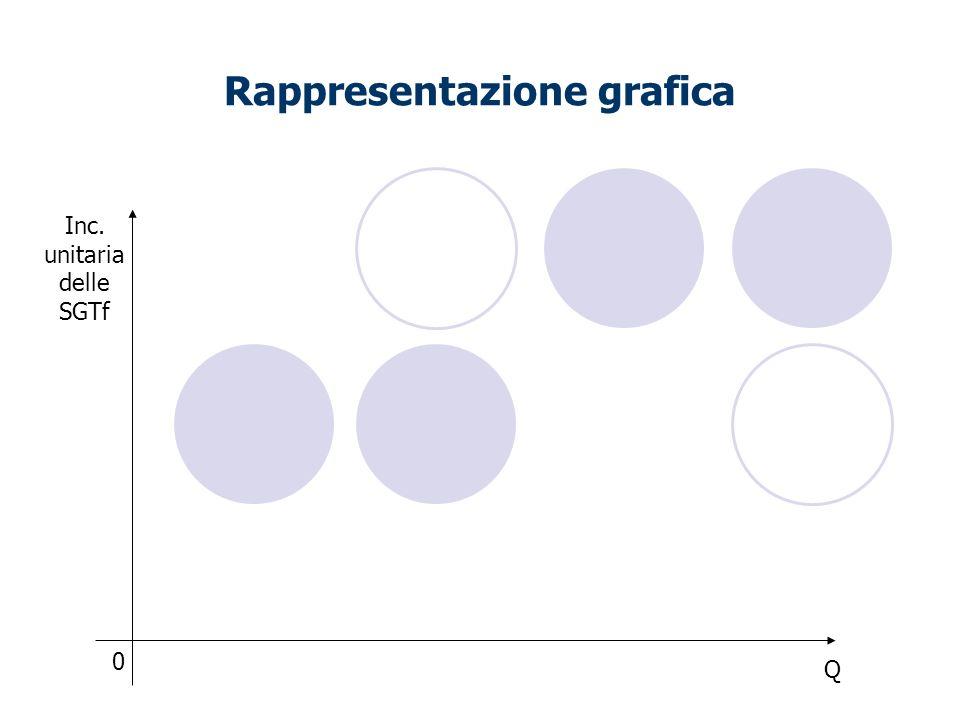 Rappresentazione grafica 0 Q Inc. unitaria delle SGTf