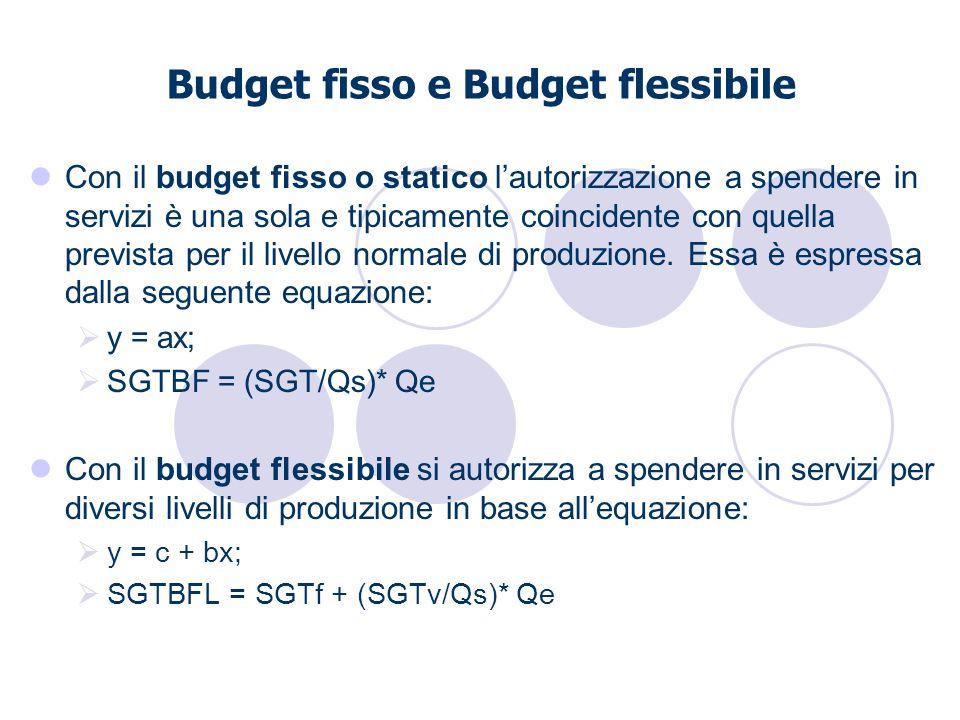 Con il budget fisso o statico lautorizzazione a spendere in servizi è una sola e tipicamente coincidente con quella prevista per il livello normale di