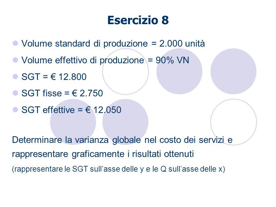 Esercizio 8 Volume standard di produzione = 2.000 unità Volume effettivo di produzione = 90% VN SGT = 12.800 SGT fisse = 2.750 SGT effettive = 12.050