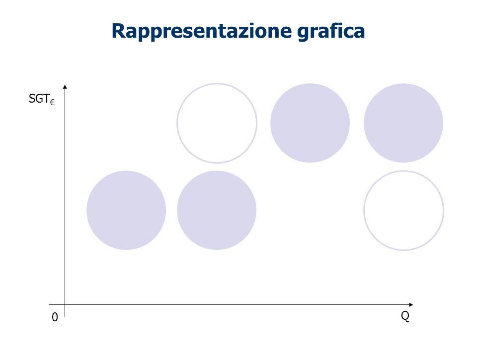 Rappresentazione grafica SGT Q 0