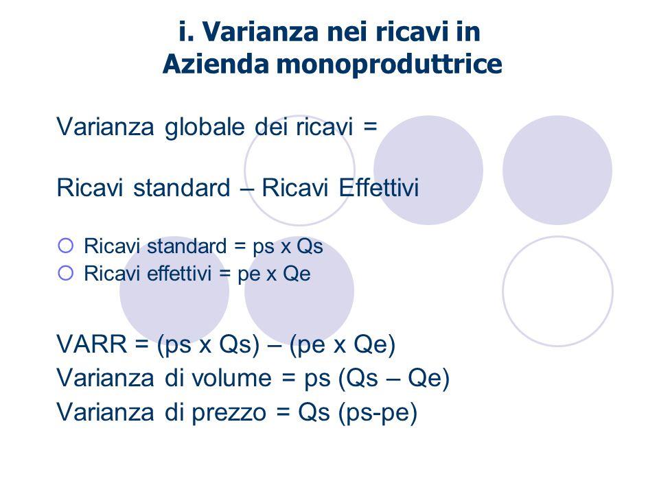 i. Varianza nei ricavi in Azienda monoproduttrice Varianza globale dei ricavi = Ricavi standard – Ricavi Effettivi Ricavi standard = ps x Qs Ricavi ef