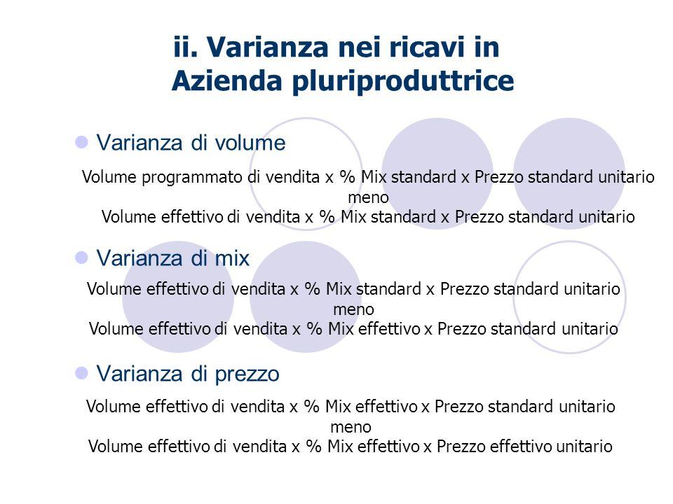 ii. Varianza nei ricavi in Azienda pluriproduttrice Varianza di volume Varianza di mix Varianza di prezzo Volume programmato di vendita x % Mix standa