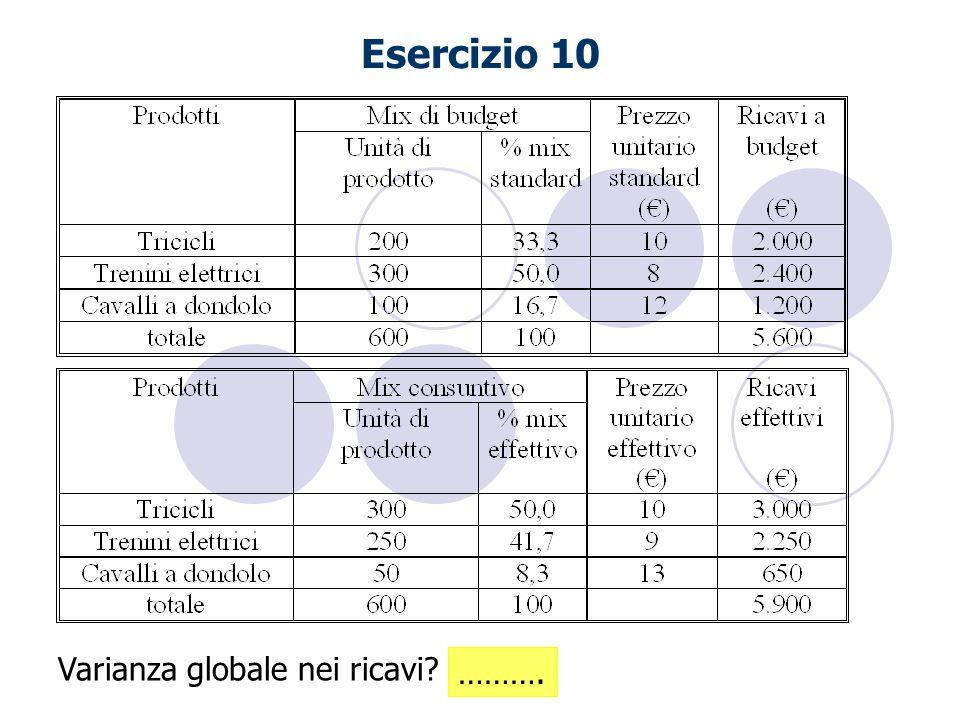 Esercizio 10 Varianza globale nei ricavi? ……….
