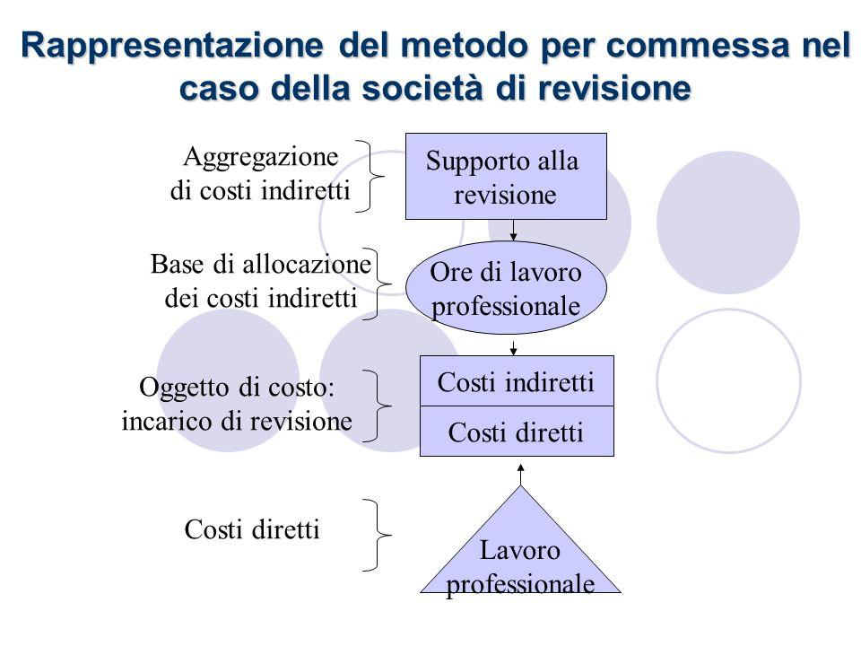 Rappresentazione del metodo per commessa nel caso della società di revisione Oggetto di costo: incarico di revisione Supporto alla revisione Ore di la
