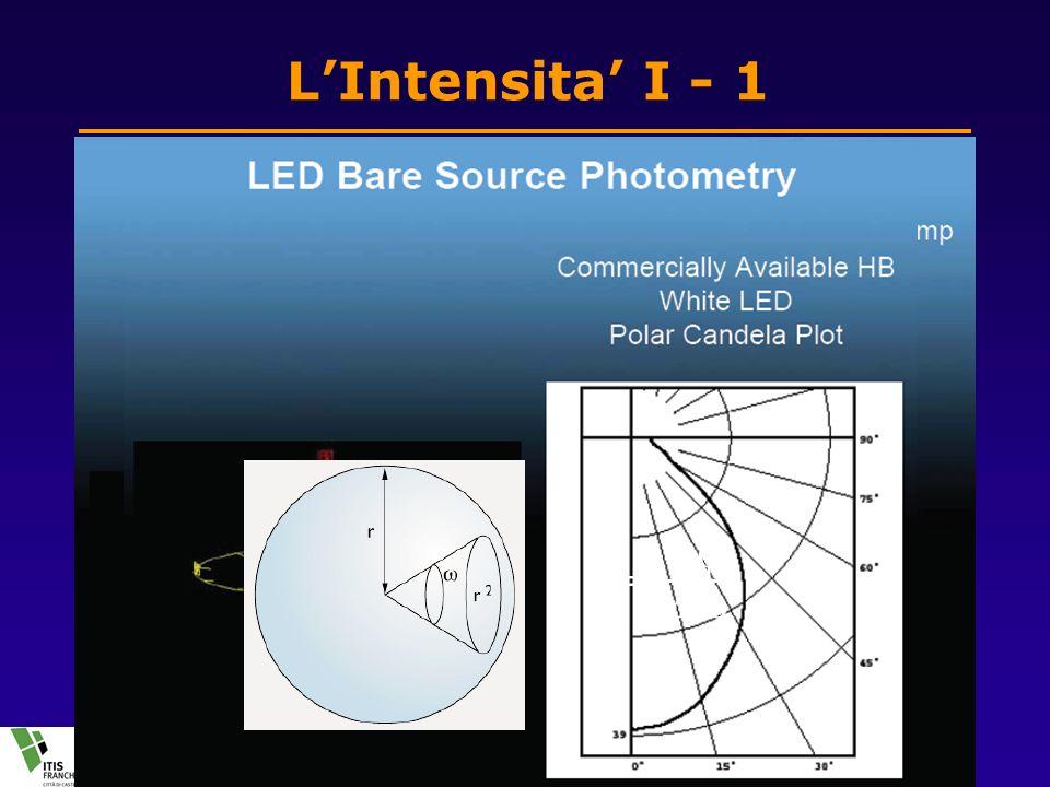 27 Nov 2008La luce e la sua misura12 di 30 LIntensita I - 1 Una lampadina emette la luce in tutte le direzioni allo stesso modo, ma altre sorgenti, come il display del cellulare emettono in maniera disomogenea Si definisce allora una grandezza che e il flusso emesso nellunita di angolo solido I =