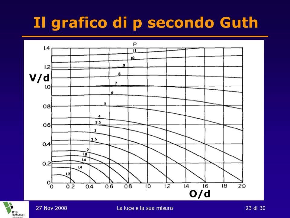 27 Nov 2008La luce e la sua misura23 di 30 Il grafico di p secondo Guth V/d O/d