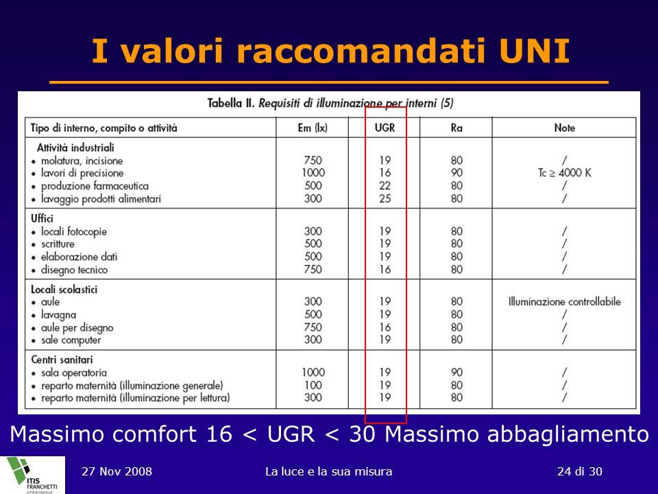 27 Nov 2008La luce e la sua misura24 di 30 I valori raccomandati UNI Massimo comfort 16 < UGR < 30 Massimo abbagliamento