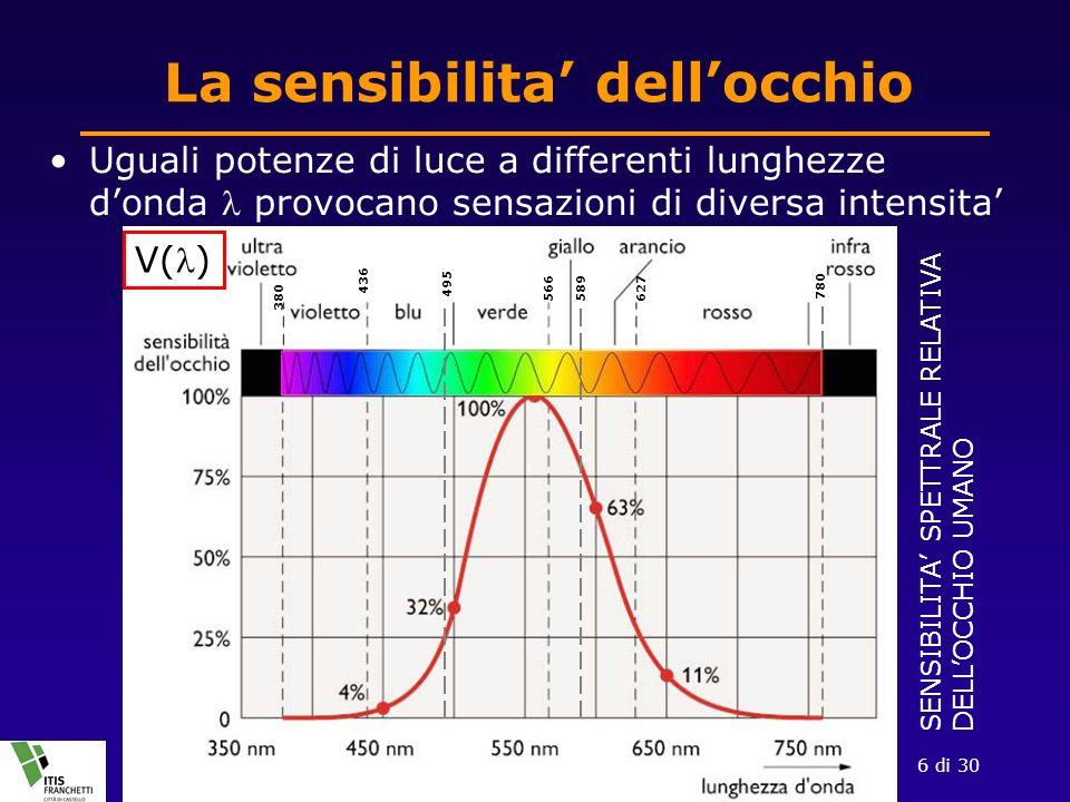 27 Nov 2008La luce e la sua misura6 di 30 La sensibilita dellocchio Uguali potenze di luce a differenti lunghezze donda provocano sensazioni di diversa intensita 380 436 495 566 589 627 780 SENSIBILITA SPETTRALE RELATIVA DELLOCCHIO UMANO V()