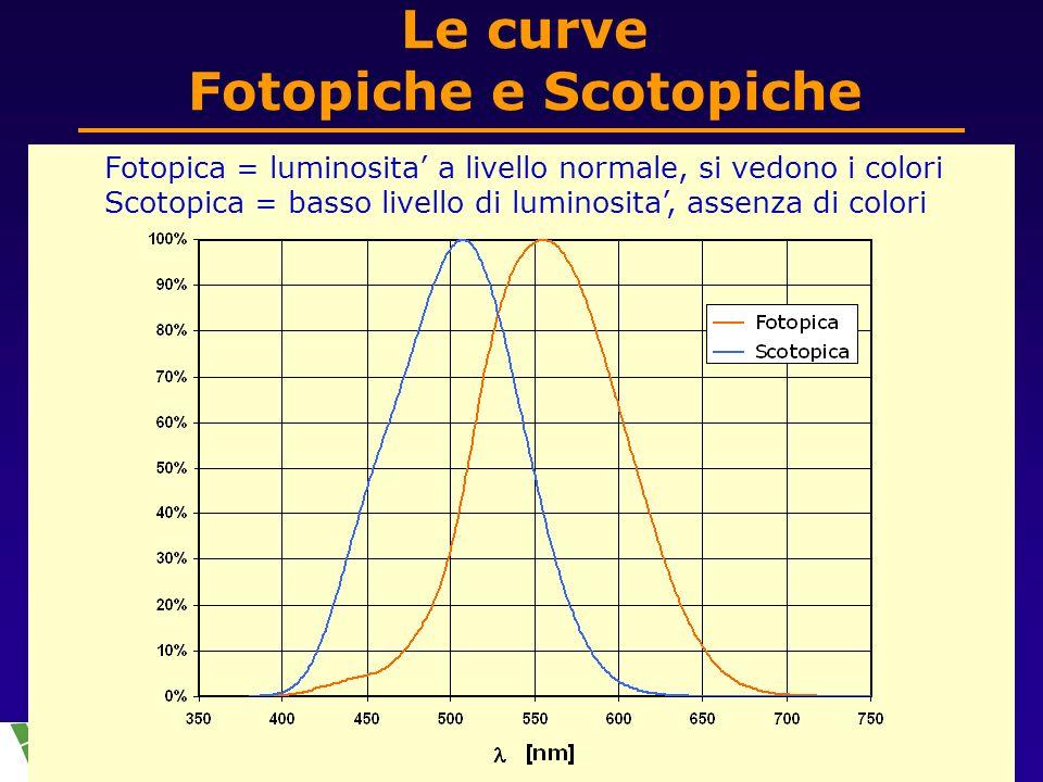 27 Nov 2008La luce e la sua misura7 di 30 Le curve Fotopiche e Scotopiche Fotopica = luminosita a livello normale, si vedono i colori Scotopica = basso livello di luminosita, assenza di colori