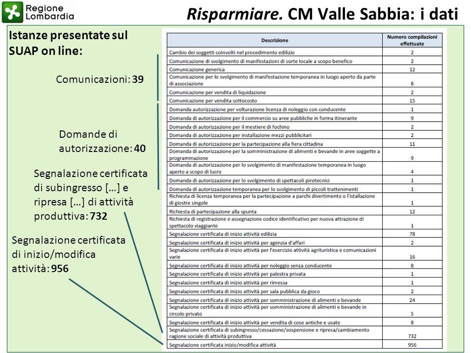 Settimana della dematerializzazione Istanze presentate sul SUAP on line: 23 Risparmiare. CM Valle Sabbia: i dati Segnalazione certificata di subingres