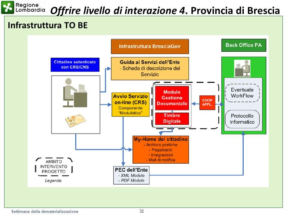 Settimana della dematerializzazione 32 Offrire livello di interazione 4. Provincia di Brescia Infrastruttura TO BE