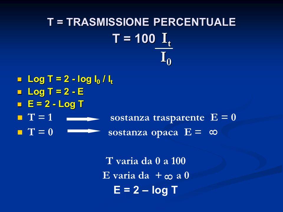 T = TRASMISSIONE PERCENTUALE T = 100 I t I 0 Log T = 2 - log I 0 / I t Log T = 2 - log I 0 / I t Log T = 2 - E Log T = 2 - E E = 2 - Log T E = 2 - Log