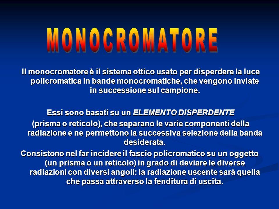 Il monocromatore è il sistema ottico usato per disperdere la luce policromatica in bande monocromatiche, che vengono inviate in successione sul campio