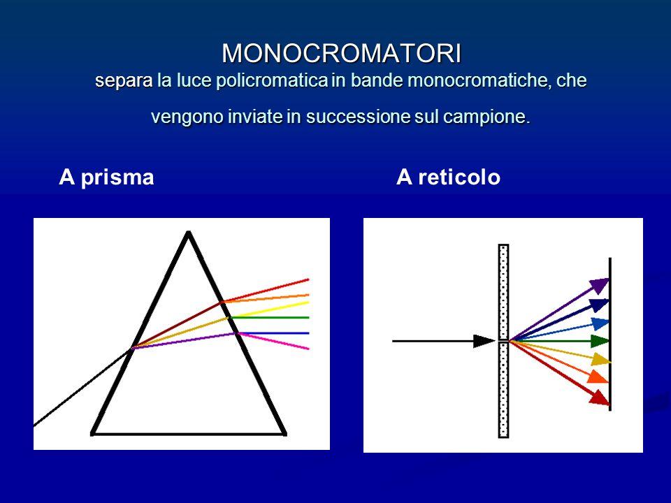 MONOCROMATORI separa la luce policromatica in bande monocromatiche, che vengono inviate in successione sul campione. A prismaA reticolo