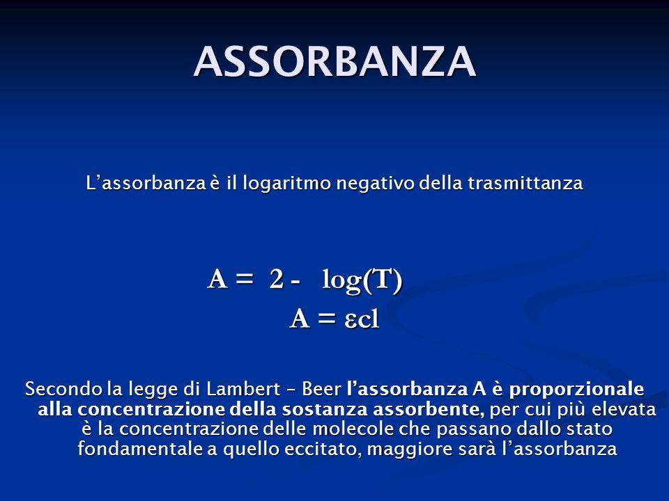 ASSORBANZA Lassorbanza è il logaritmo negativo della trasmittanza A = 2 - log(T) A = 2 - log(T) A = cl Secondo la legge di Lambert – Beer lassorbanza