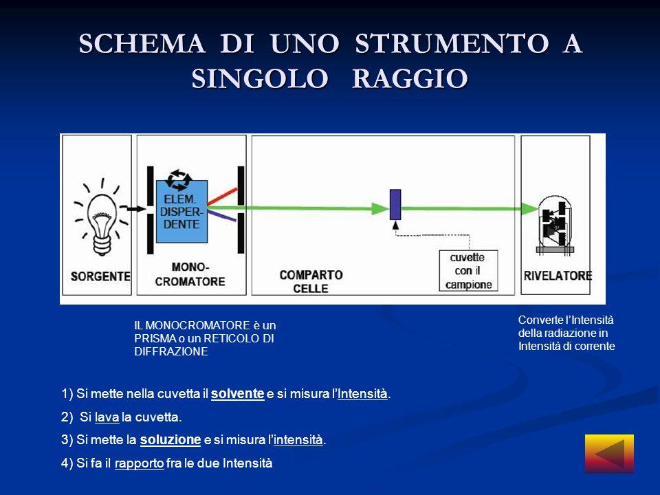 SCHEMA DI UNO STRUMENTO A SINGOLO RAGGIO IL MONOCROMATORE è un PRISMA o un RETICOLO DI DIFFRAZIONE Converte lIntensità della radiazione in Intensità d