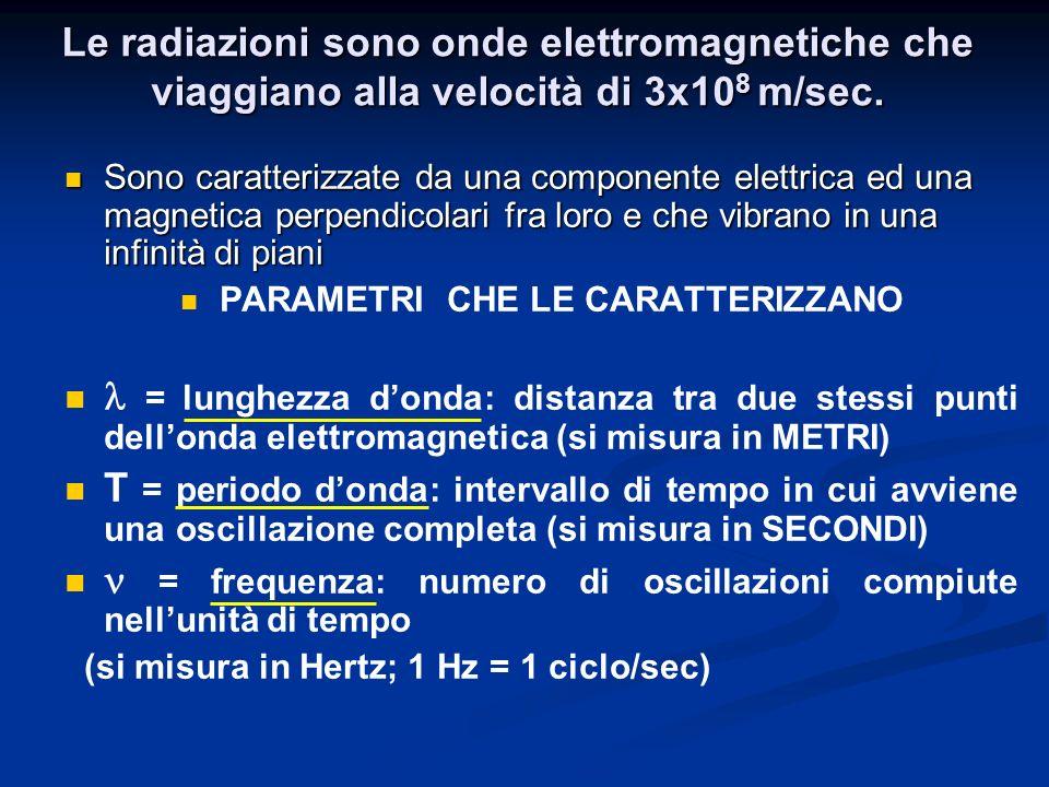 RAPPRESENTAZIONE DI UNA RADIAZIONE ELETTROMAGNETICA T E = energia o intensità di una radiazione elettromagnetica detta: FOTONE o QUANTO DI LUCE