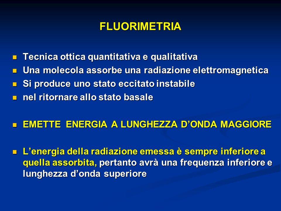 FLUORIMETRIA Tecnica ottica quantitativa e qualitativa Tecnica ottica quantitativa e qualitativa Una molecola assorbe una radiazione elettromagnetica