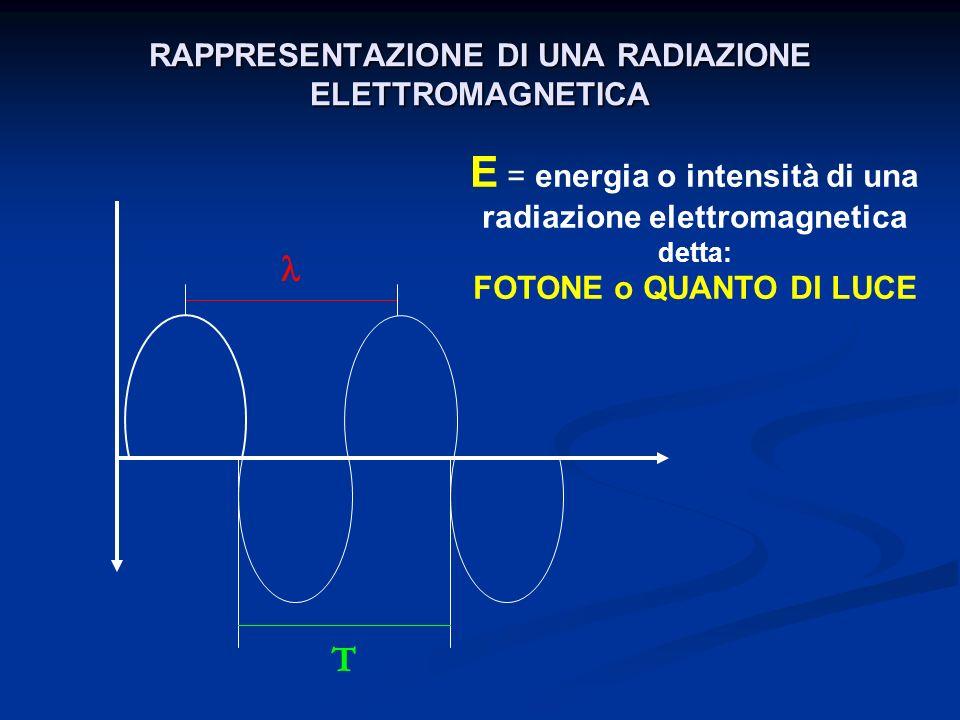 La lunghezza donda ( ) di una radiazione elettromagnetica e la sua frequenza ( ) sono grandezze tra loro inversamente proporzionali: = C C = rappresenta la velocità di propagazione nel vuoto Il suo valore è di circa 3 x 10 8 m/sec.
