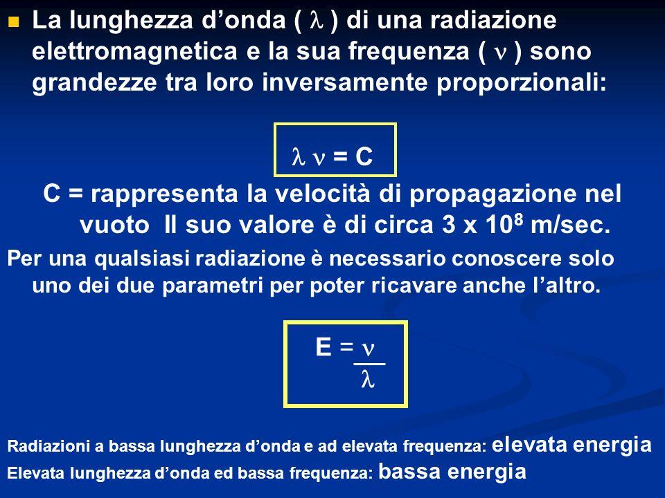Spettro delle radiazioni elettromagnetiche Nome radiazione Lunghezza donda Å (10 -8 cm) Raggi gamma 10 -3 – 10 -1 Raggi X 10 -1 – 10 Ultravioletto (UV) 10 – 350 Visibile 350 - 800 Infrarosso 800 -10 800 -10 - 4 Onde hertziane 10 10 - 4 – 10 10