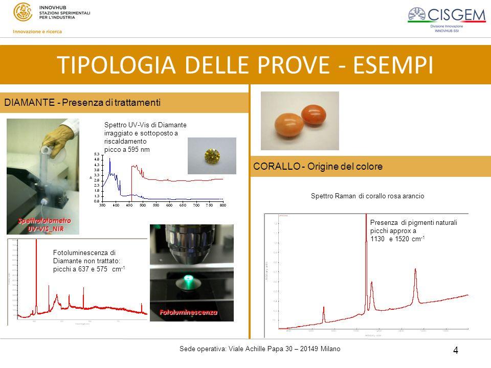 Sede operativa: Viale Achille Papa 30 – 20149 Milano 4 CORALLO - Origine del colore DIAMANTE - Presenza di trattamenti Spettro UV-Vis di Diamante irra