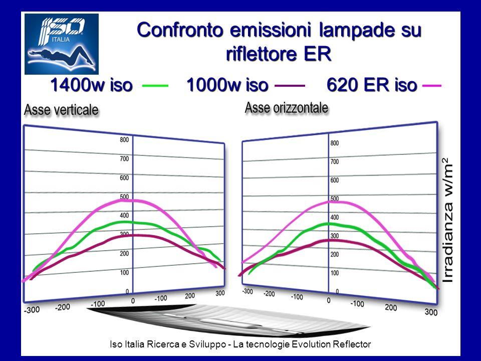 Iso Italia Ricerca e Sviluppo - La tecnologie Evolution Reflector Confronto emissioni lampade su riflettore ER 1400w iso 1000w iso 620 ER iso