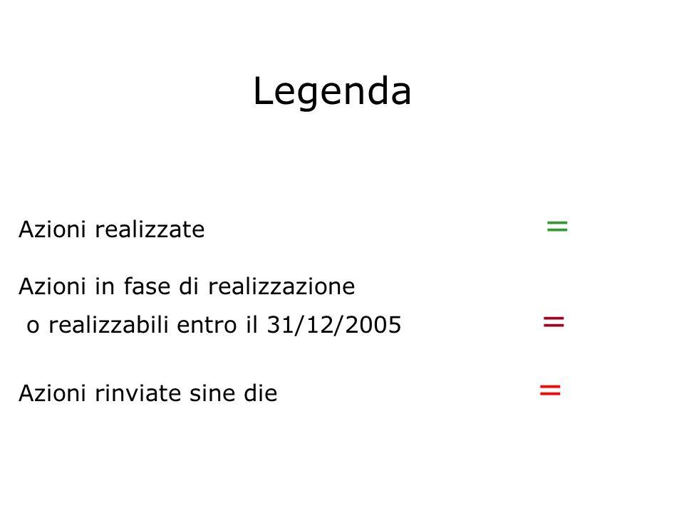 Legenda Azioni realizzate = Azioni in fase di realizzazione o realizzabili entro il 31/12/2005 = Azioni rinviate sine die =