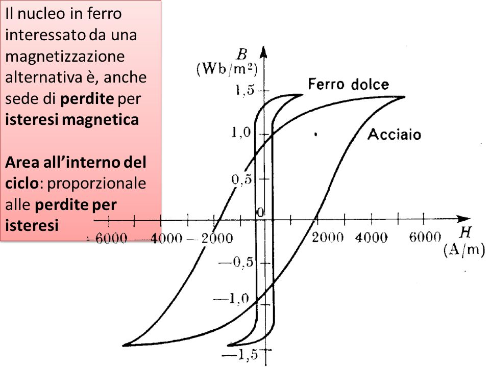 Il nucleo in ferro interessato da una magnetizzazione alternativa è, anche sede di perdite per isteresi magnetica Area allinterno del ciclo: proporzionale alle perdite per isteresi Il nucleo in ferro interessato da una magnetizzazione alternativa è, anche sede di perdite per isteresi magnetica Area allinterno del ciclo: proporzionale alle perdite per isteresi