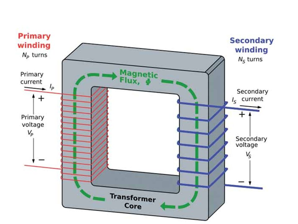 TRASFORMATORE SEPARATORE (O DI ISOLAMENTO) Circuiti in cui le parti attive sono alimentate da un circuito elettrico perfettamente isolato da terra Non possibile la richiusura del circuito attraverso il contatto mano-piedi della persona TRASFORMATORE SEPARATORE (O DI ISOLAMENTO) Circuiti in cui le parti attive sono alimentate da un circuito elettrico perfettamente isolato da terra Non possibile la richiusura del circuito attraverso il contatto mano-piedi della persona non si possono realizzare situazioni reali di pericolo impiegando trasformatori di sicurezza e linee di lunghezza limitata
