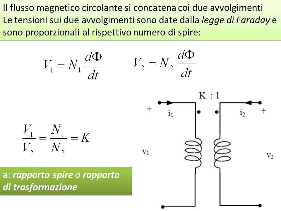 Il flusso magnetico circolante si concatena coi due avvolgimenti Le tensioni sui due avvolgimenti sono date dalla legge di Faraday e sono proporzionali al rispettivo numero di spire: Il flusso magnetico circolante si concatena coi due avvolgimenti Le tensioni sui due avvolgimenti sono date dalla legge di Faraday e sono proporzionali al rispettivo numero di spire: a: rapporto spire o rapporto di trasformazione