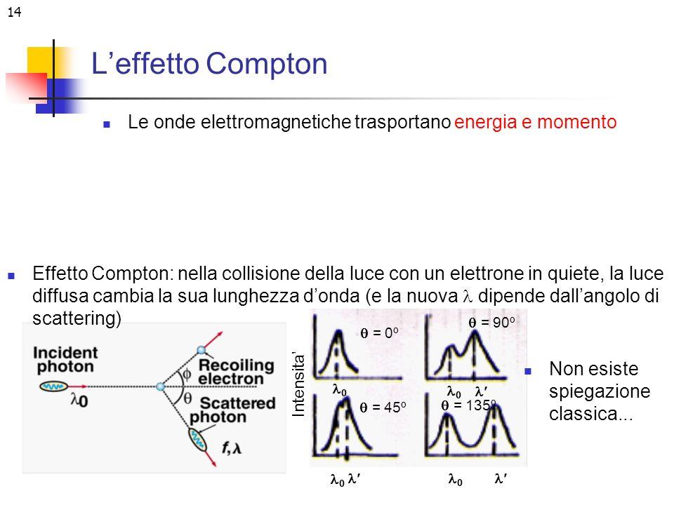 14 Leffetto Compton Le onde elettromagnetiche trasportano energia e momento Effetto Compton: nella collisione della luce con un elettrone in quiete, l