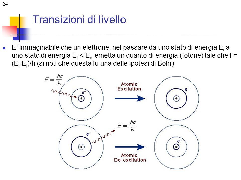 24 Transizioni di livello E immaginabile che un elettrone, nel passare da uno stato di energia E i a uno stato di energia E f < E i, emetta un quanto