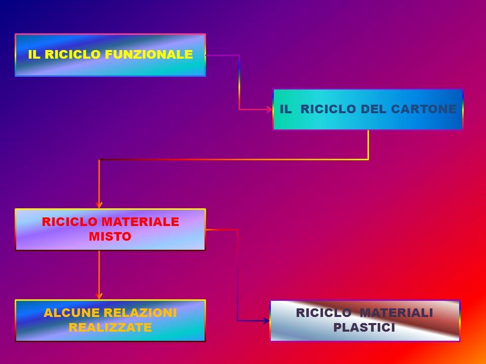 IL RICICLO FUNZIONALE RICICLO MATERIALE MISTO IL RICICLO DEL CARTONE RICICLO MATERIALI PLASTICI ALCUNE RELAZIONI REALIZZATE