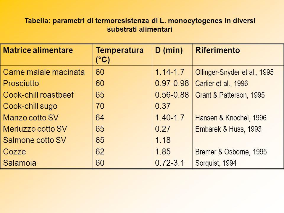 Matrice alimentareTemperatura (°C) D (min)Riferimento Carne maiale macinata Prosciutto Cook-chill roastbeef Cook-chill sugo Manzo cotto SV Merluzzo co