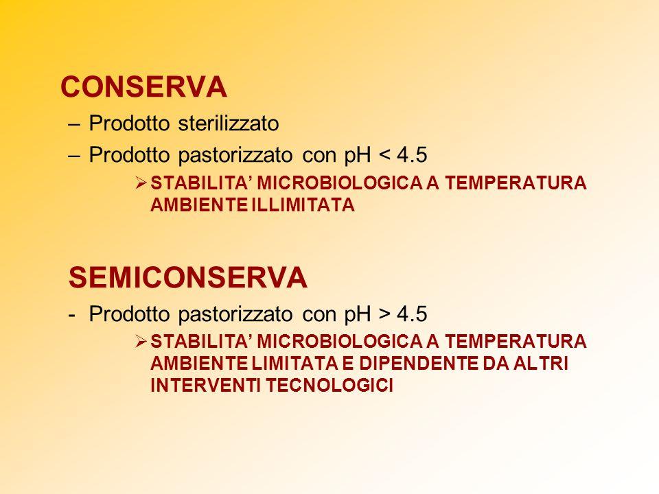 CONSERVA –Prodotto sterilizzato –Prodotto pastorizzato con pH < 4.5 STABILITA MICROBIOLOGICA A TEMPERATURA AMBIENTE ILLIMITATA SEMICONSERVA -Prodotto