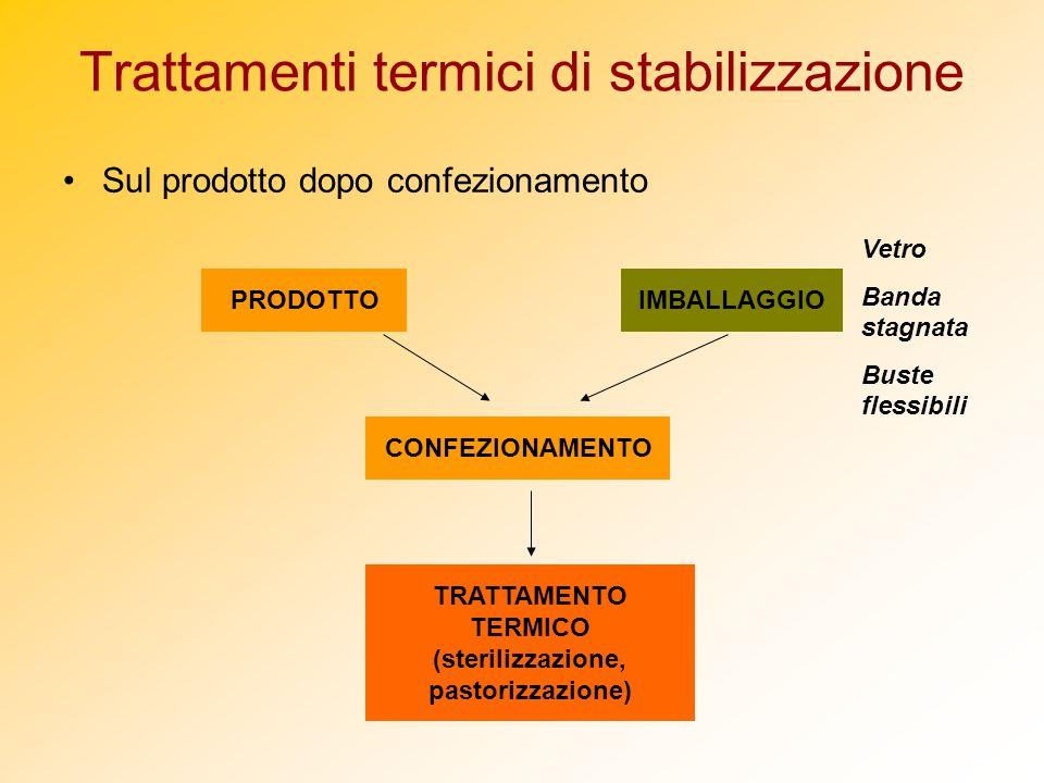 Trattamenti termici di stabilizzazione Sul prodotto dopo confezionamento PRODOTTOIMBALLAGGIO CONFEZIONAMENTO TRATTAMENTO TERMICO (sterilizzazione, pas